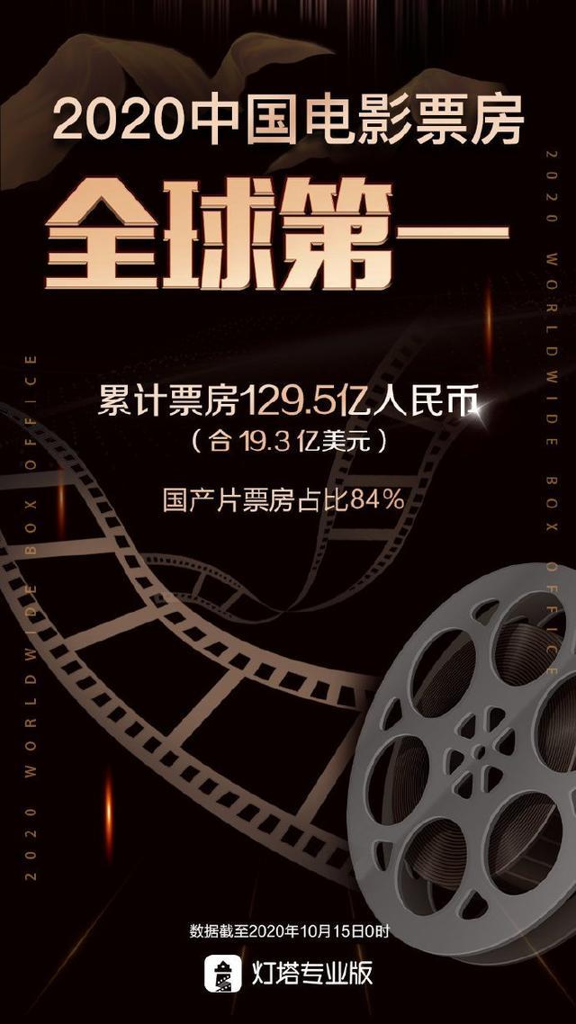 2020中国电影票房成全球第一,历史首次超越北美票房